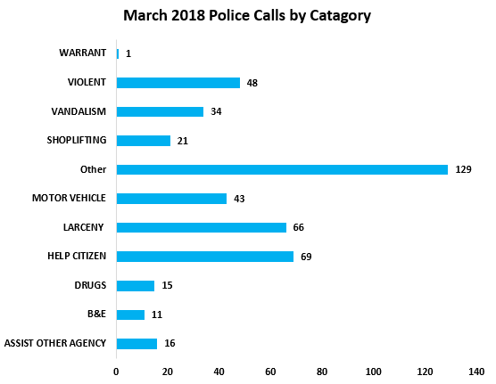 March 2018 Police Data